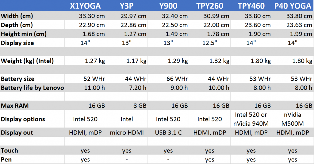 The big Yoga comparison