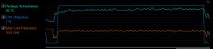 IntelXTU - 5 min CPU stress test